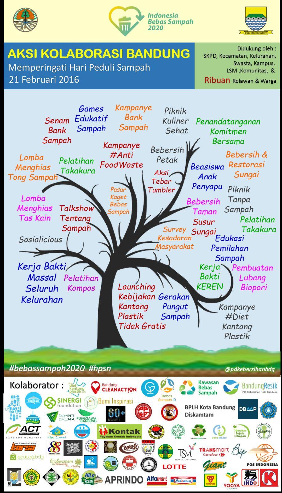 Aksi kolaborasi Bandung, Indonesia Bebas Sampah 2020