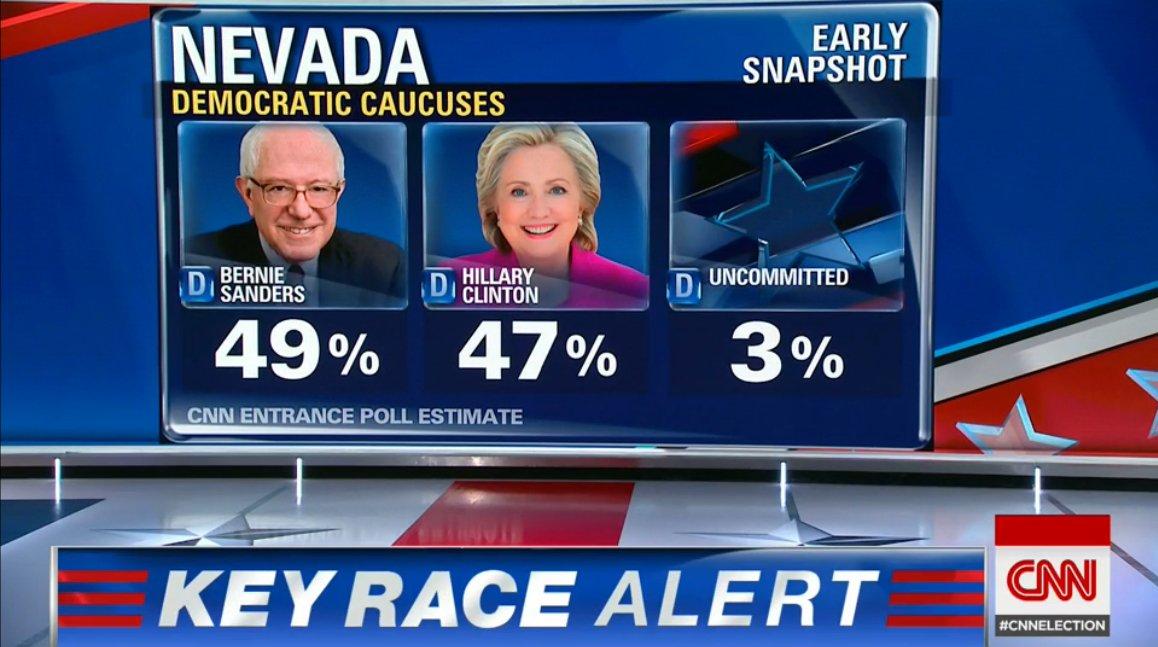 #NVDemsCaucus early entrance polls Bernie 49$ Clinton 47%