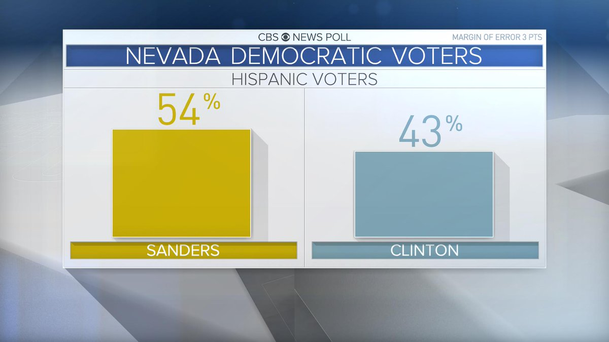 JUST IN: @BernieSanders currently leading @HillaryClinton among Hispanics: https://t.co/JVGV8M8v5D #NVDemsCaucus https://t.co/7qgp5JKfNj