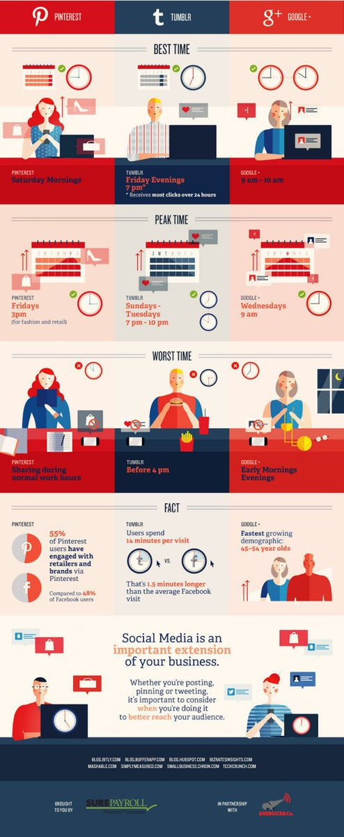 The Best (And Worst) Times To Post On Social Media: Infographic via @MYDstudio https://t.co/1jPtwdbpG2 https://t.co/cuKuZGQ1x9