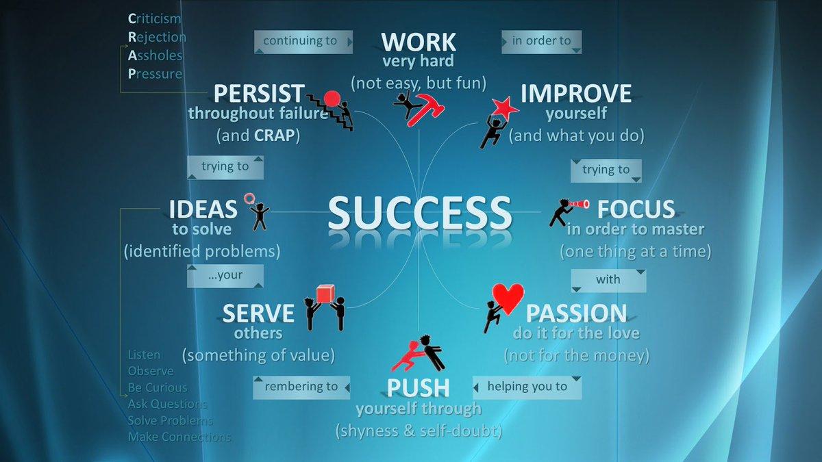 Vladimer Botsvadze On Twitter Success Work Improve Focus Passion Push Serve Ideas Persist Tco BPuo1qQq2c