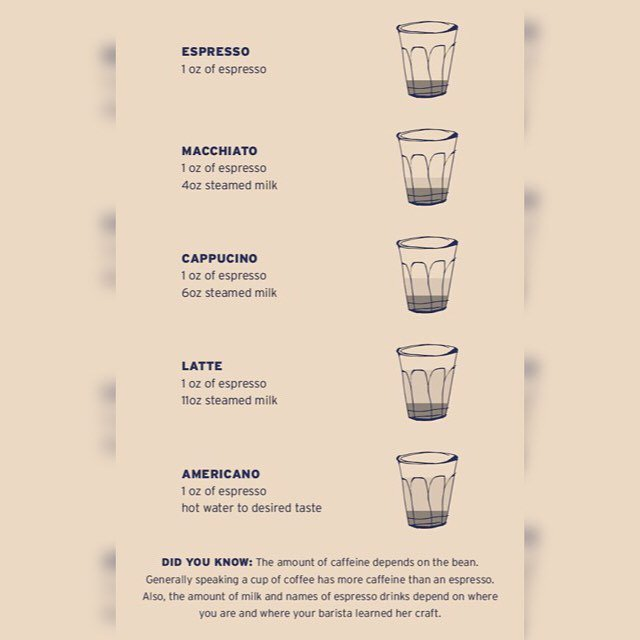 We dig the simplicity of this pretty infographic created for Church Alley Coffee Bar in Ne… https://t.co/J9KwgjeKh7 https://t.co/pNf03kyFZz