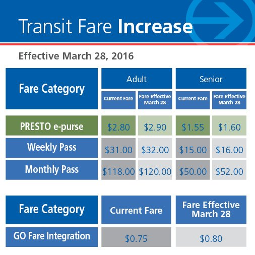 Heads up, riders! Fares will be changing effective March 28. Stay informed by visiting https://t.co/VPF8NorjaK https://t.co/tMBwBUlRfB