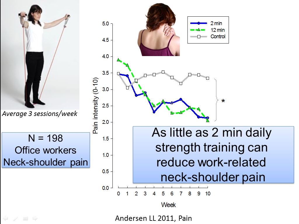 lars l andersen on twitter as little as 2 min of daily strength training can reduce work related neck shoulder pain httpstcoq20eckishn