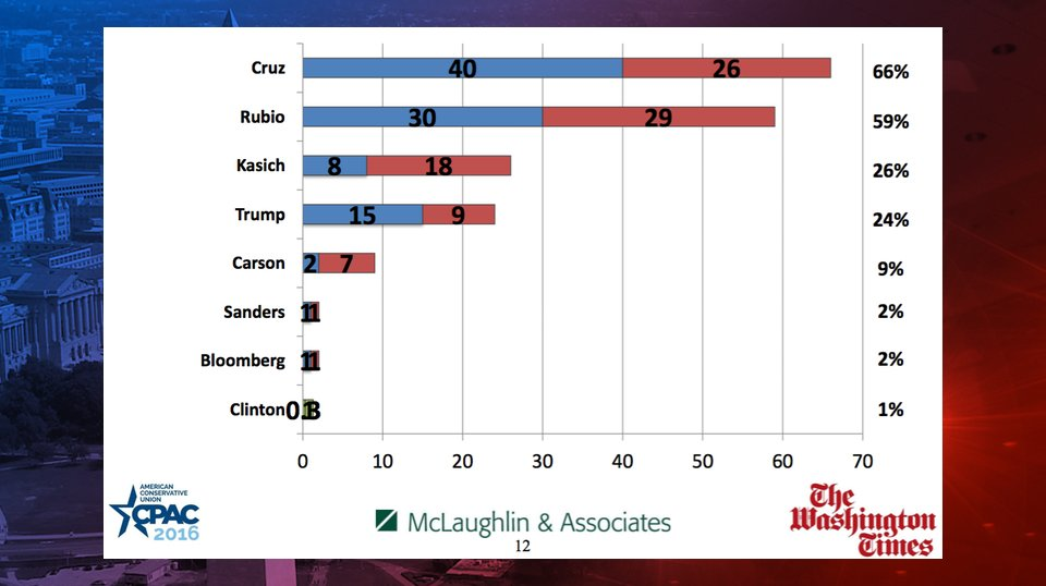 Ted Cruz also wins CPAC 2016 straw poll
