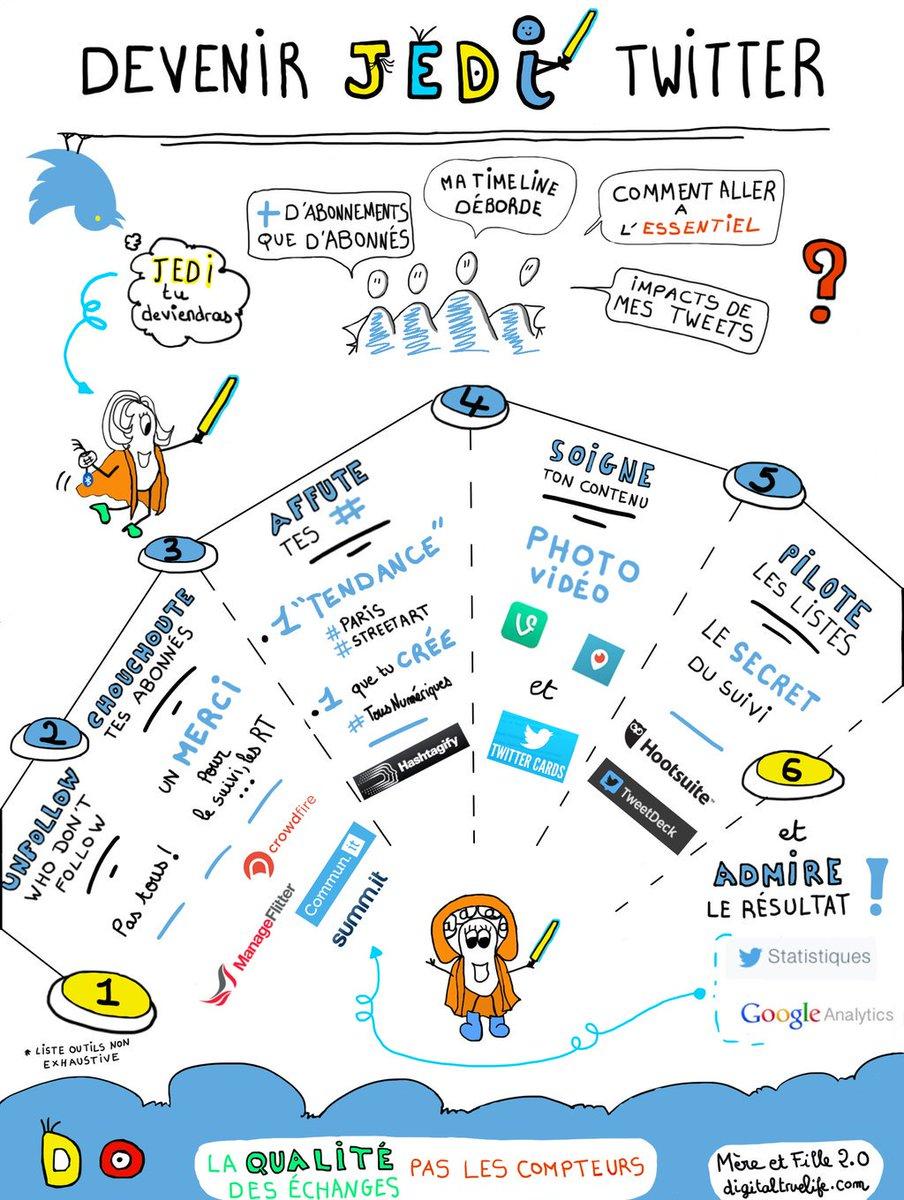 Comment devenir #Jedi #Twitter en 1 dessin par @SANDDELA https://t.co/9mZHw9PUAQ