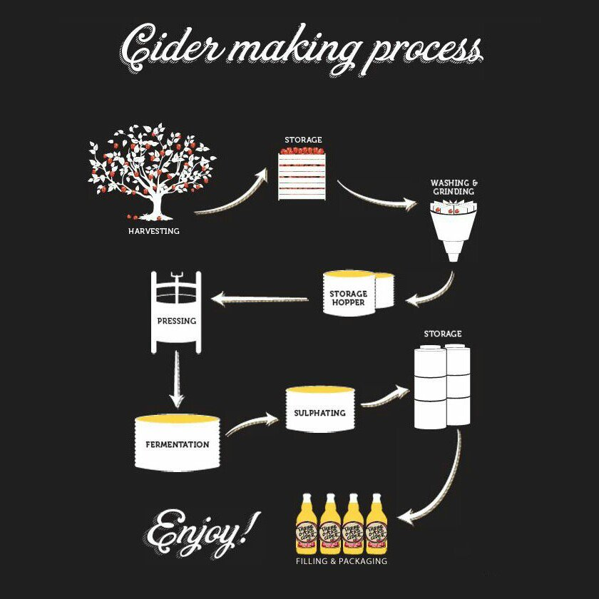 Making cider, not that complicated.... Interesting cider making pictogram. https://t.co/I7NUcj8w1P
