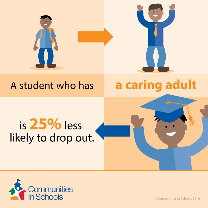 Having a caring adult reduces the likelihood of a child leaving school by 25%. Help end absenteeism, be that adult! https://t.co/eL9rPas9Cd