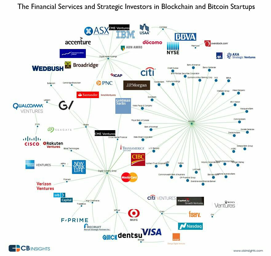 Florian Graillot On Twitter Quot Great Map Of Financial Corp