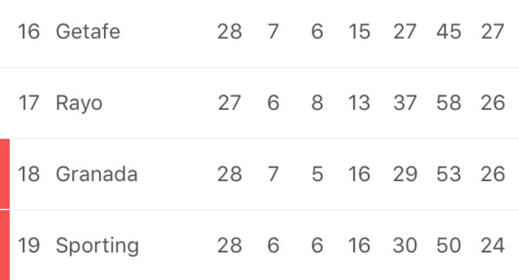 Estamos a dos puntos y quedan 10 partidos. Somos los que somos. Dejad de decir gilipolleces y a ayudar. #Sporting https://t.co/QIyERCCYNu