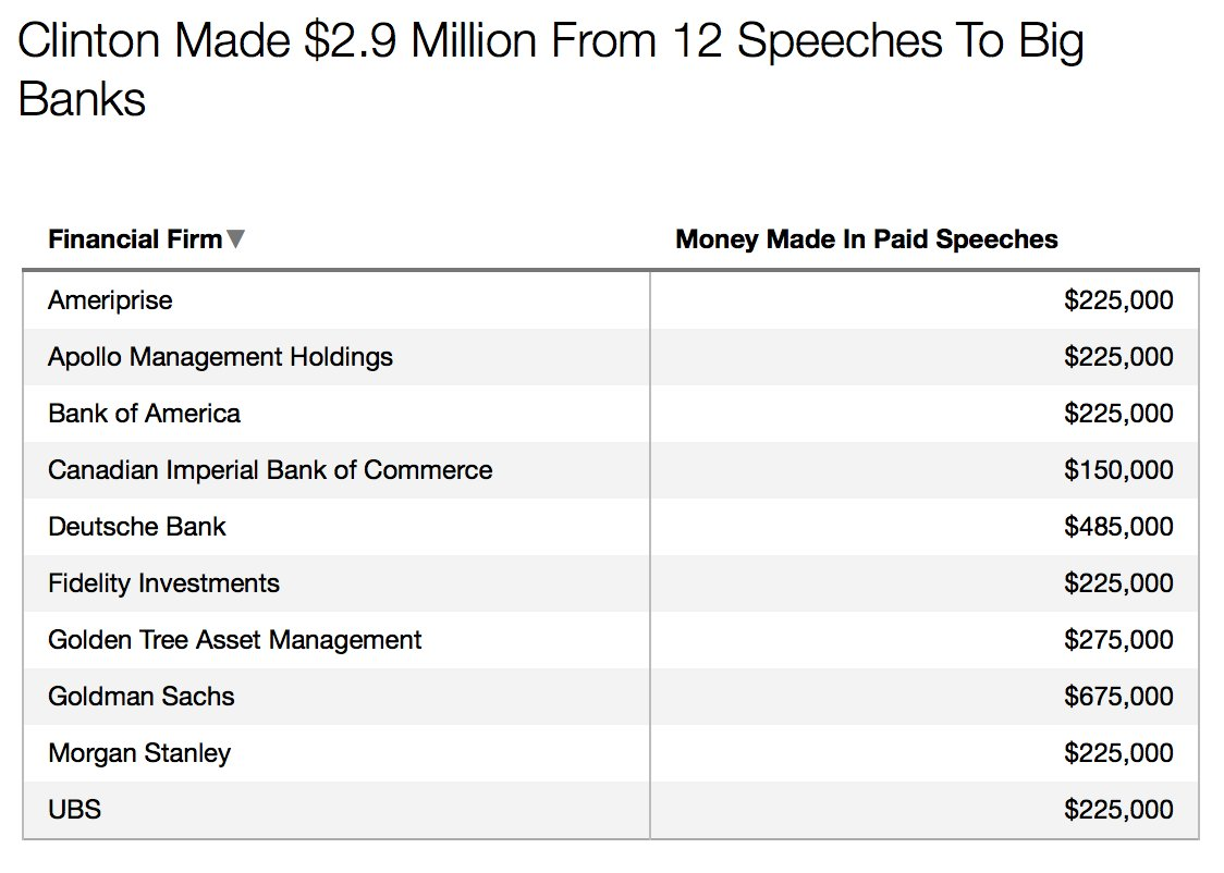 Hillary Clinton made $2.9 million from just 12 speeches to big banks: https://t.co/fK9LZZ4AVt #DemDebate