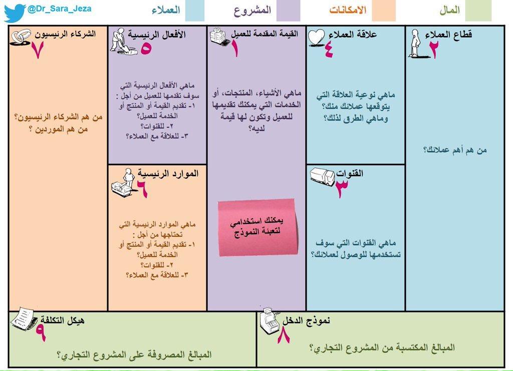 Uzivatel Az Alyazidi Na Twitteru مخطط نموذج العمل التجاري المشروع الامكانات العملاء المال Https T Co Hcoopfmmil