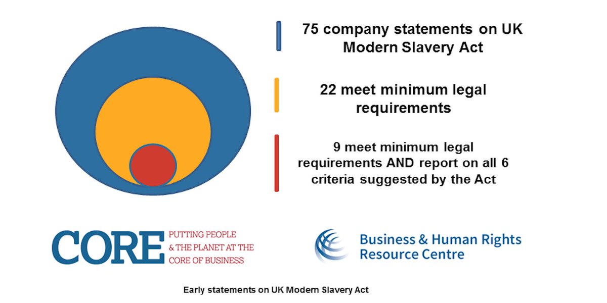UK Modern Slavery Act - First 75 statements in: https://t.co/10jSlHHX6x @BHRRC & @corecoalition analysis available. https://t.co/oDIp94DhrR