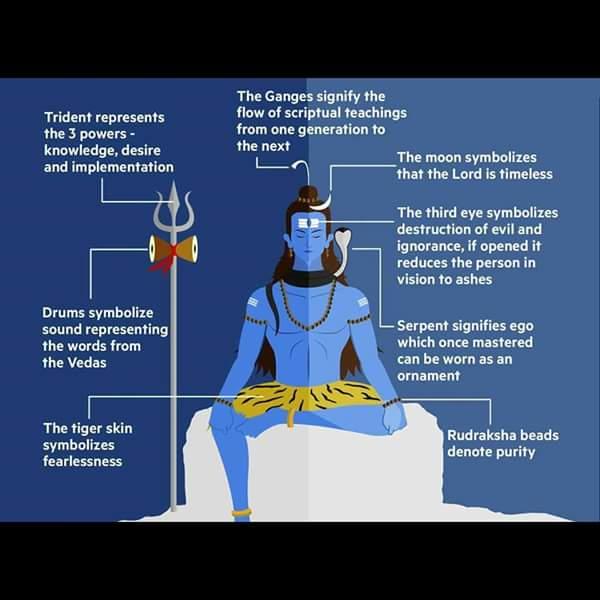 Lord Shiva (@Shiva_The_Lord) | Twitter