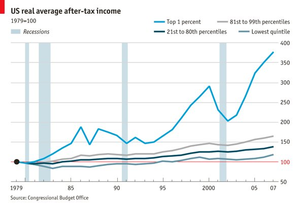 Here's what really happened to income in the Clinton 90s. #DemDebate #FeelTheBern https://t.co/YFas2oyEsV