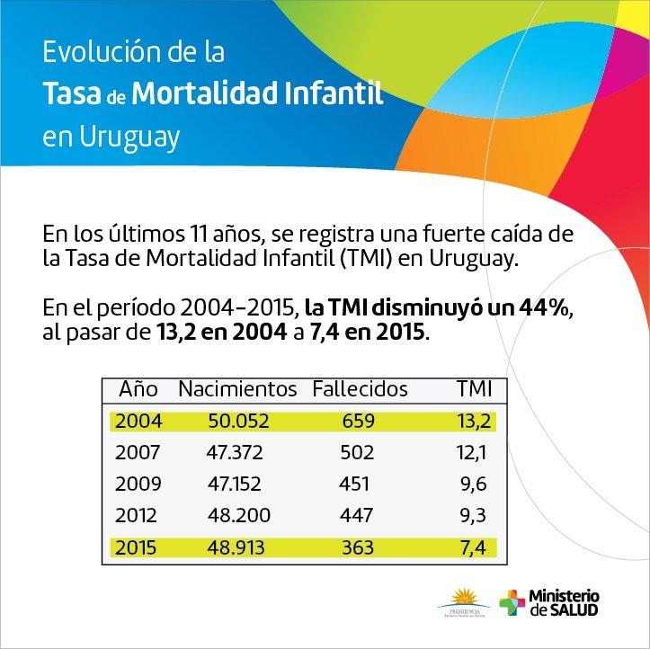 Uruguay: baja histórica de mortalidad infantil