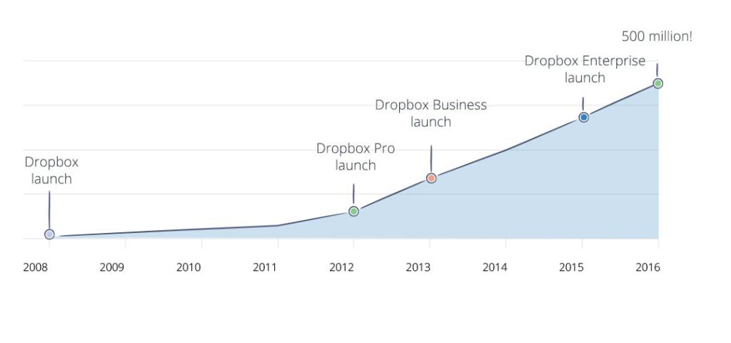 Dropbox now has 500 million users, up from 400 million in June of last year: