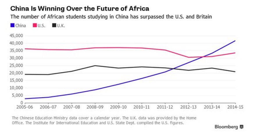 Number of African students studying in China has surpassed the U.S. and Britain https://t.co/4vKOqWw4Ux