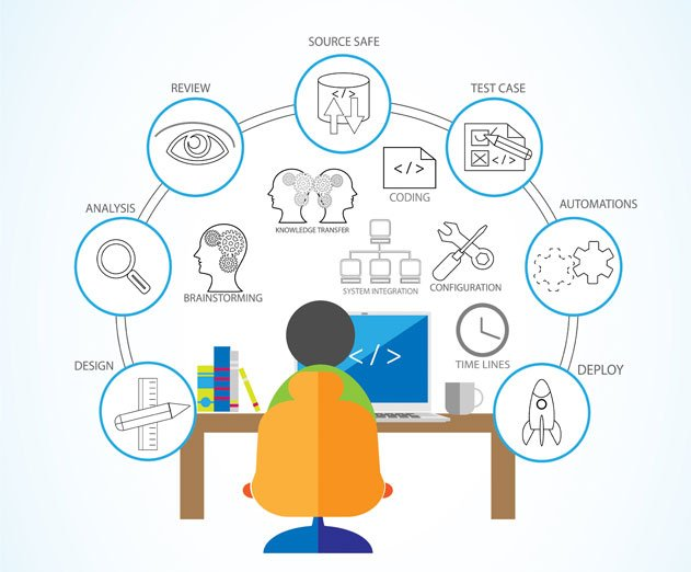 Provide innovative tools