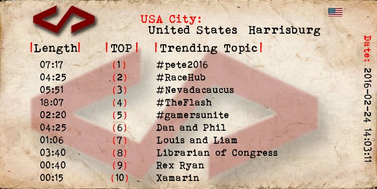 Harrisburg  1 #pete2016 2 #RaceHub 3 #Nevadacaucus 4 #TheFlash 5 #gamersunite 6 Dan and Phil 7 Louis and Liam https://t.co/eExFODRsl7