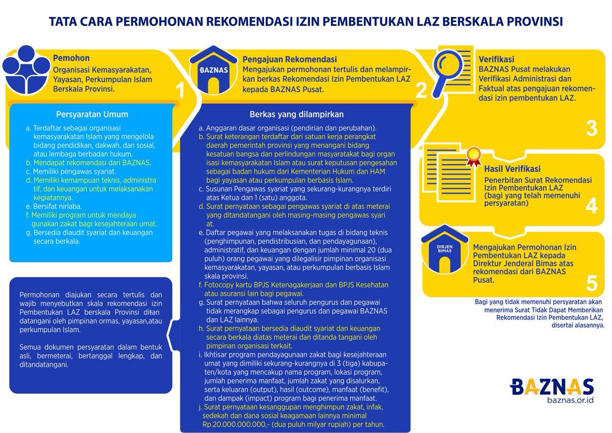Baznas On Twitter Tata Cara Permohonan Rekomendasi Izin
