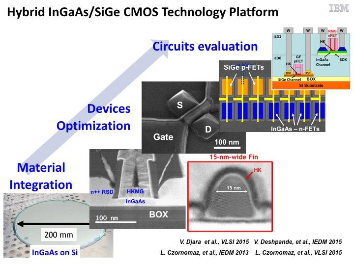 Hybrid InGaAs/SiGe CMOS technology platform