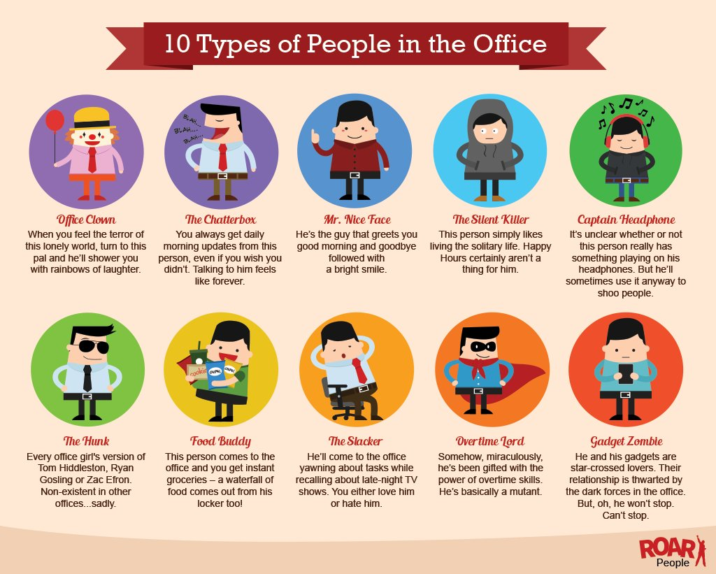 local concept on twitter 10 types of people in the office vía