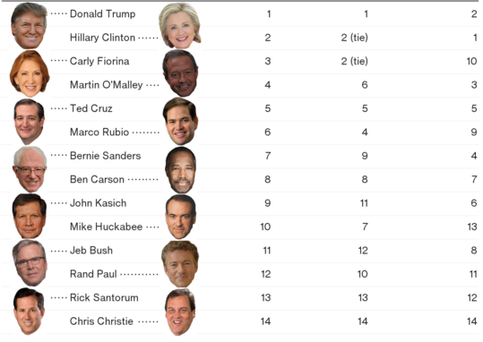 Which candidate *looks* most presidential? Science by strictly superficial standards: bloomberg.com/politics/artic…