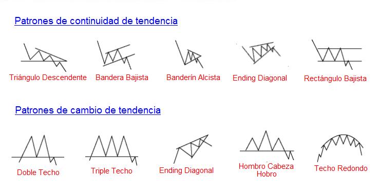 Patrones de cambio de tendencia forex
