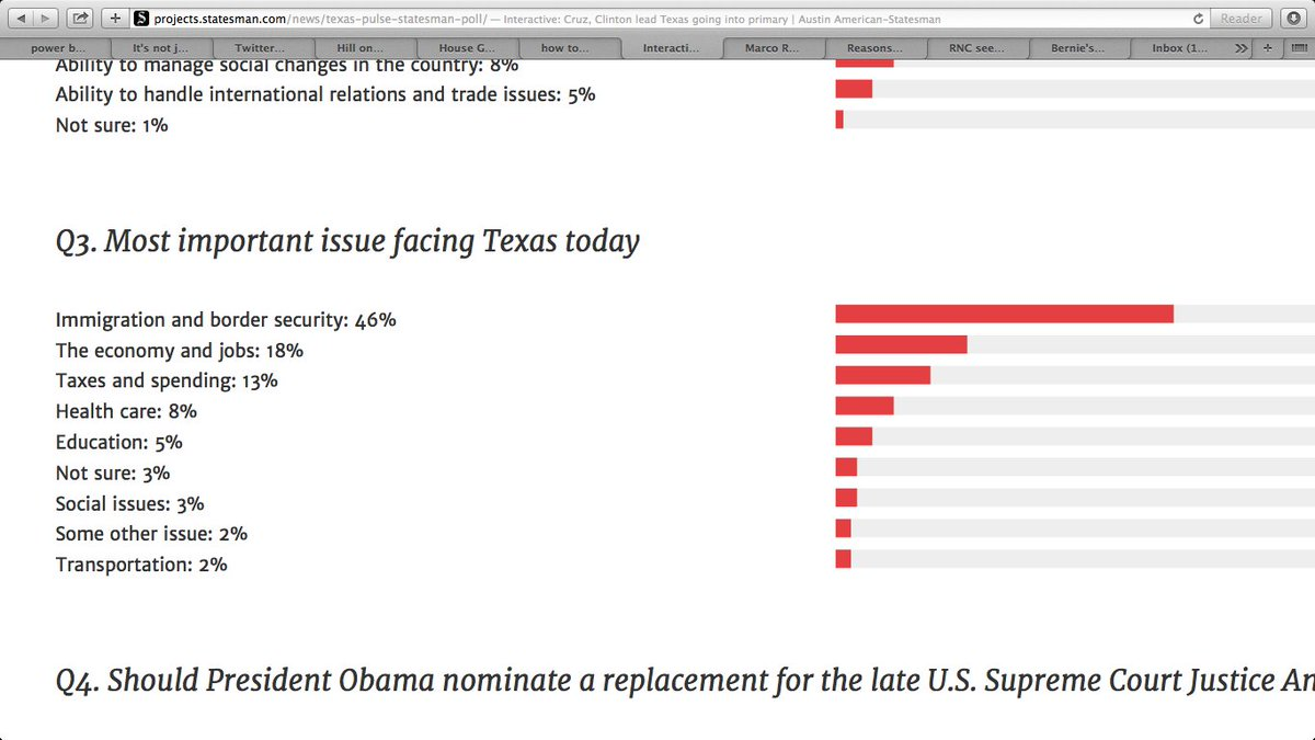 Most important issue to Texas voters: Illegal immigration