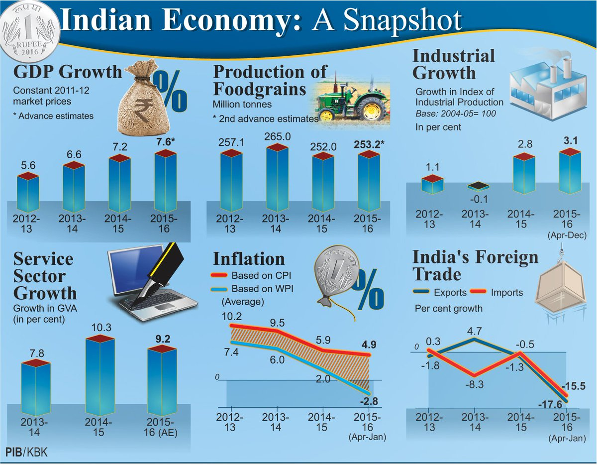 Economic Survey: Growth rate of 7-7.75% predicted for 2016 ...