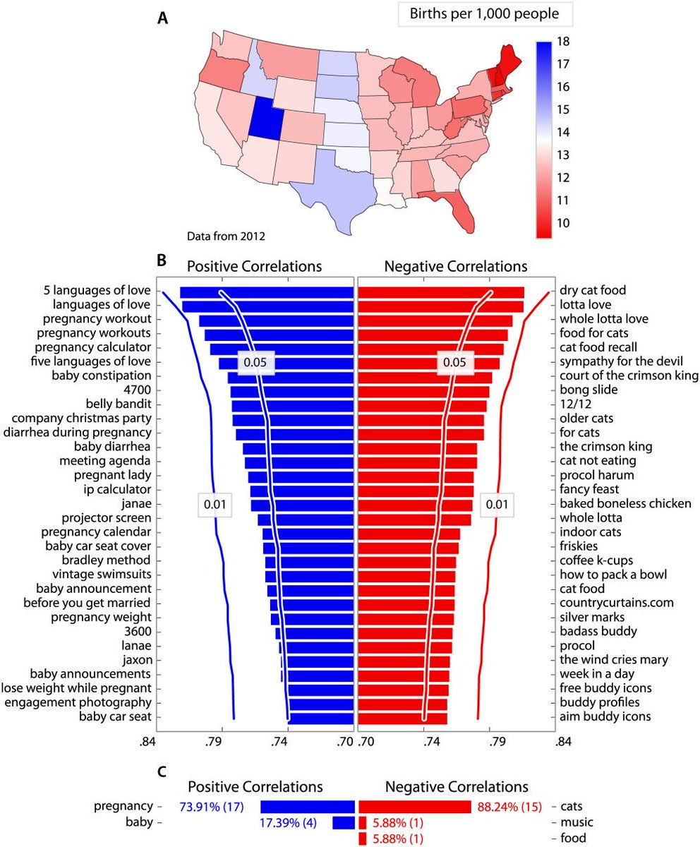 Google searches about cats are negatively correlated with birth rate, across U.S. states ncbi.nlm.nih.gov/pubmed/2691046… !