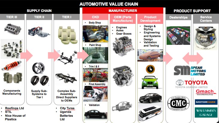 Kiira Motors On Twitter Here Is The Automotive Value Chain