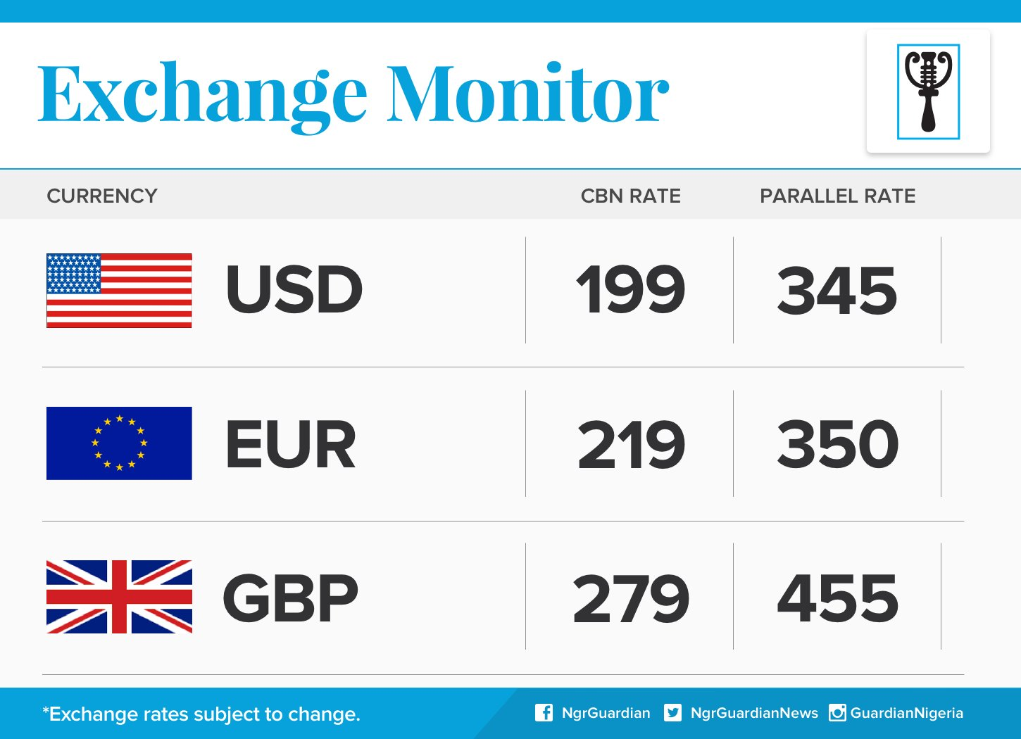 Dollar Exchange Rate For 26th Feb, 2016