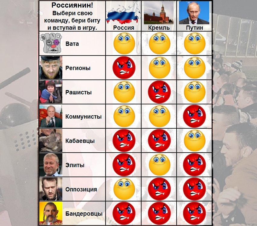 За год отношение россиян к Украине заметно ухудшилось. 96% опрошенных боятся Майдана в РФ, - опрос ВЦИОМ - Цензор.НЕТ 9751