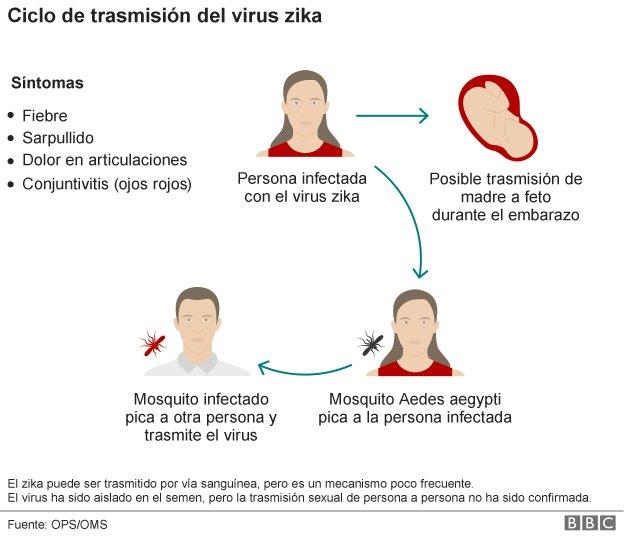 Solo 1 de cada 5 personas infectadas por #Zika tienen síntomas que son leves #microMOOC https://t.co/06KtBDIvZd
