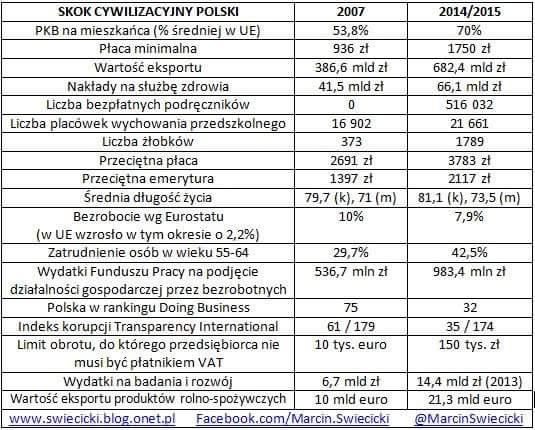 PiS będzie teraz podnosić Polskę z tego strasznego upadku spowodowanego przez Platformę. https://t.co/Fhdr7KqE4W