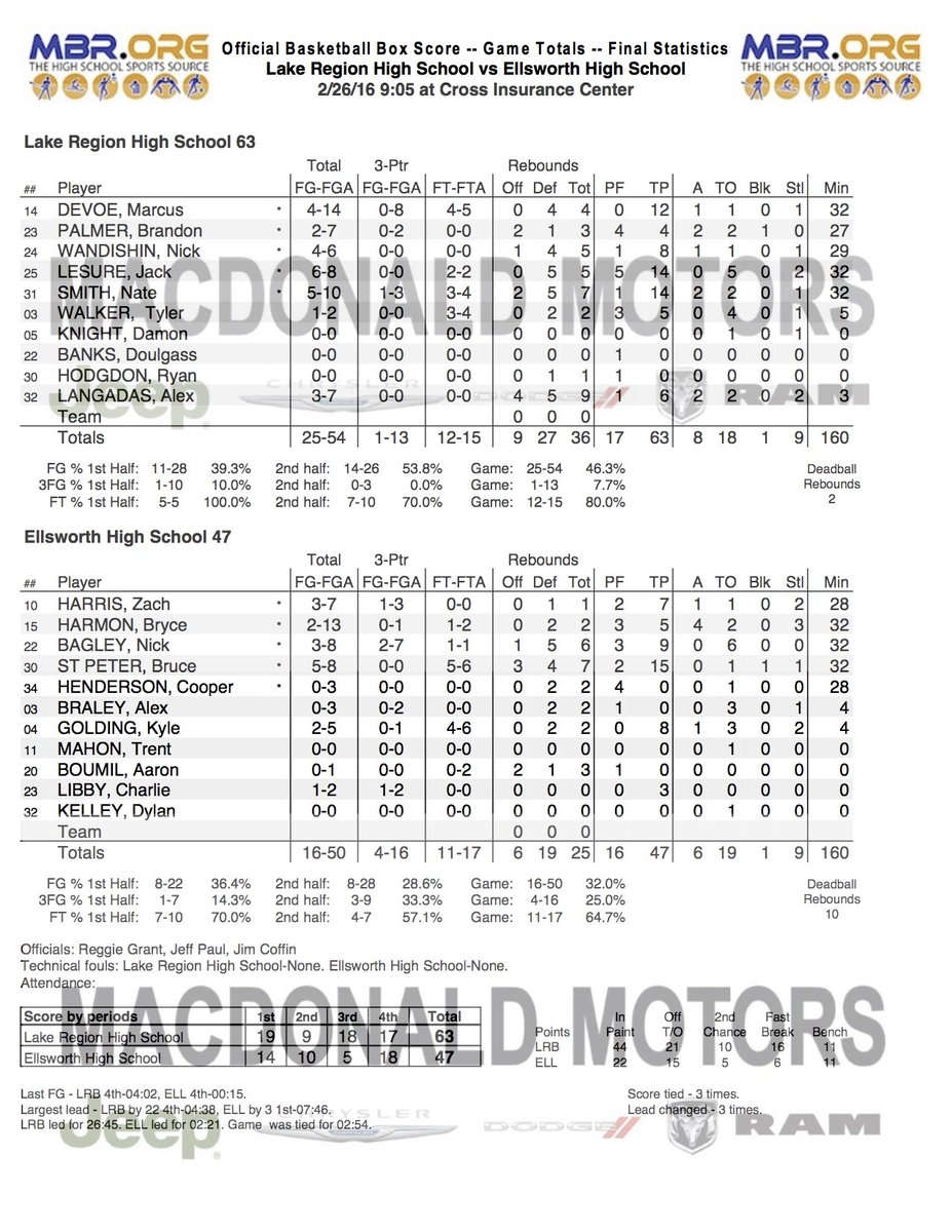 Final Stat Sheet //pbs.twimg.com/media/CcMNPdQWAAAy-GR.jpg  sc 1 st  MBR.org & MBR Team Pages: Marshwood High School - Lacrosse (Boys)