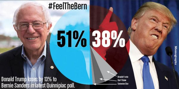 Bernie Sanders is the Only Candidate in Either Party That Can Beat Trump  #NeverTrump #SCPrimary #FeelTheBern https://t.co/H3HIyw8xXs