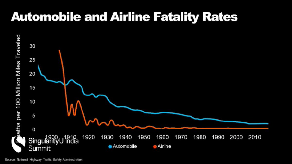 Airplanes might be the safest mode of transport but #AutonomousCars will change that @PeterDiamandis #SUIndiaSummit https://t.co/9iTdrLgjFa
