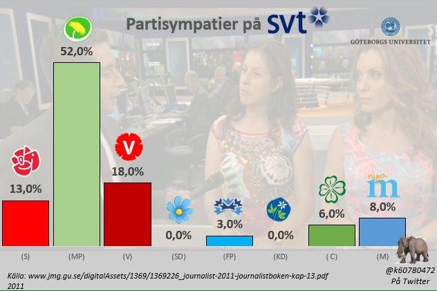 Sveriges public service har forna DDR som förebild: Det behövs bara en åsikt, förinta allt annat!