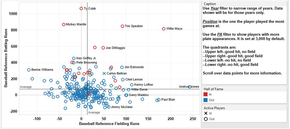 #MLB Ever wondered who the best CF was in terms of offense AND defense? This makes it pretty clear (min 3000 PA). https://t.co/qPmGEEChFV
