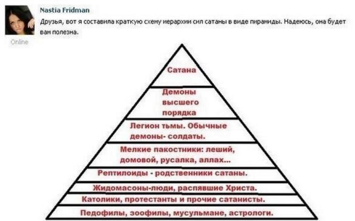 Схема иерархии демонов