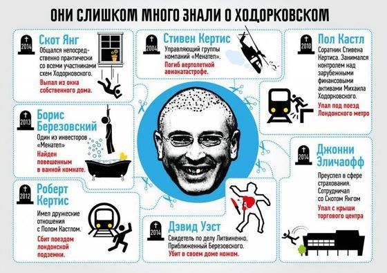 Ходорковскому напомнили об убийстве мэра Нефтеюганска