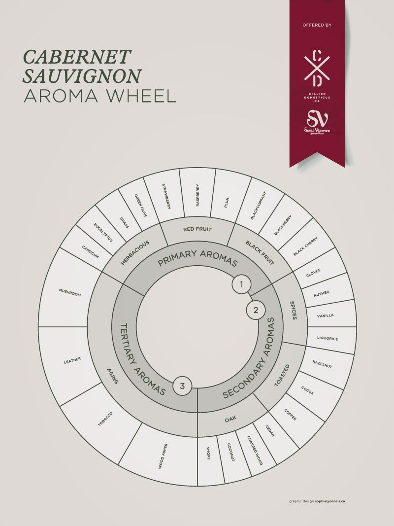 educative MT @SocialVignerons Use This Aroma Wheel https://t.co/VobwPOgMhi #Winelover Courtesy of @AngeGardienVin https://t.co/4AxG0ArpXh