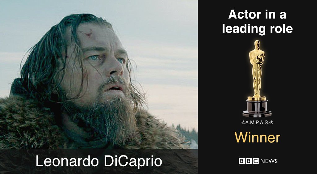#Oscars: Leonardo Di Caprio wins 'Best Actor' for #TheRevenant https://t.co/m50w6juNOD