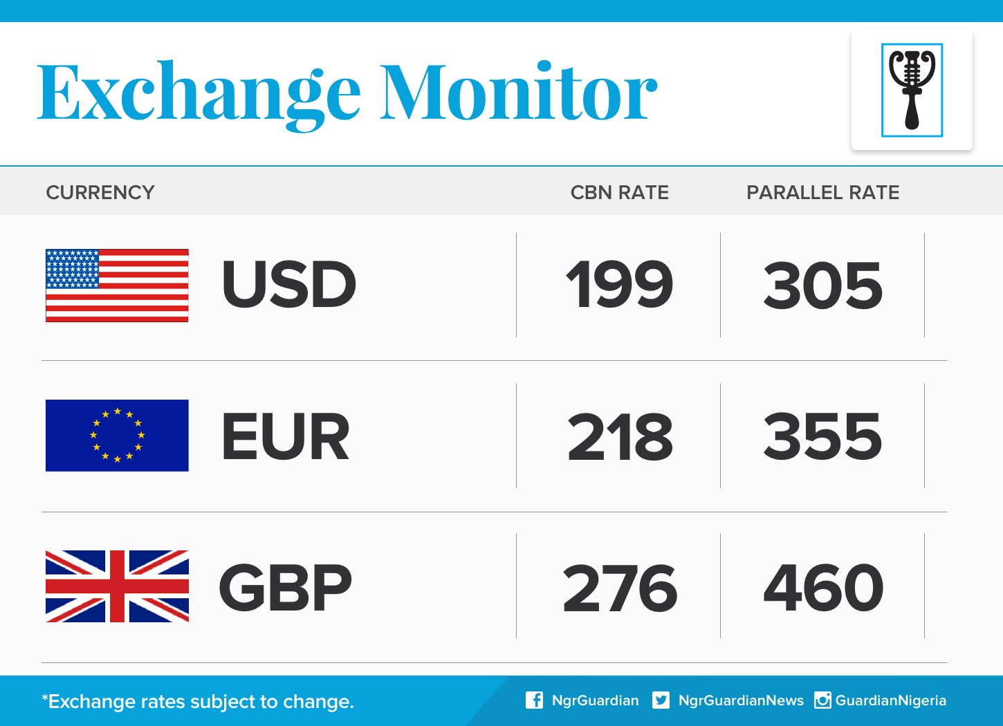 Dollar Exchange Rate For 29th Feb, 2016
