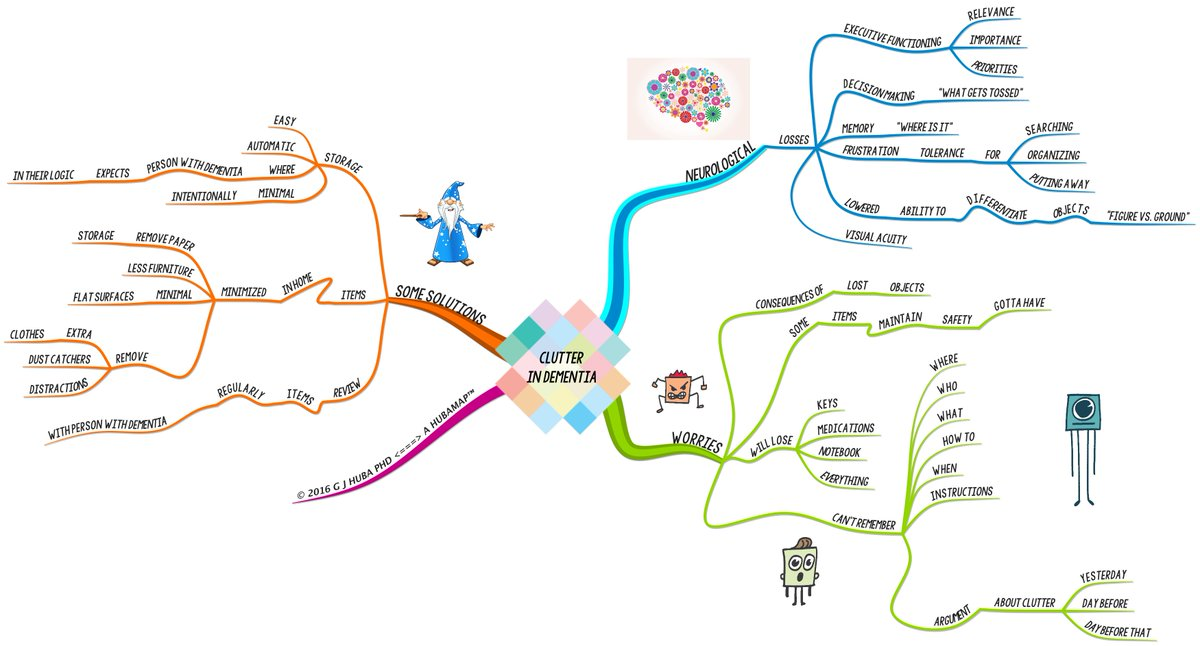 #Dementia and Decluttering: Clean Up Ideas for Persons with Dementia & Caregivers, #MindMap https://t.co/JJhpEQS7ph https://t.co/fPnubTC59D