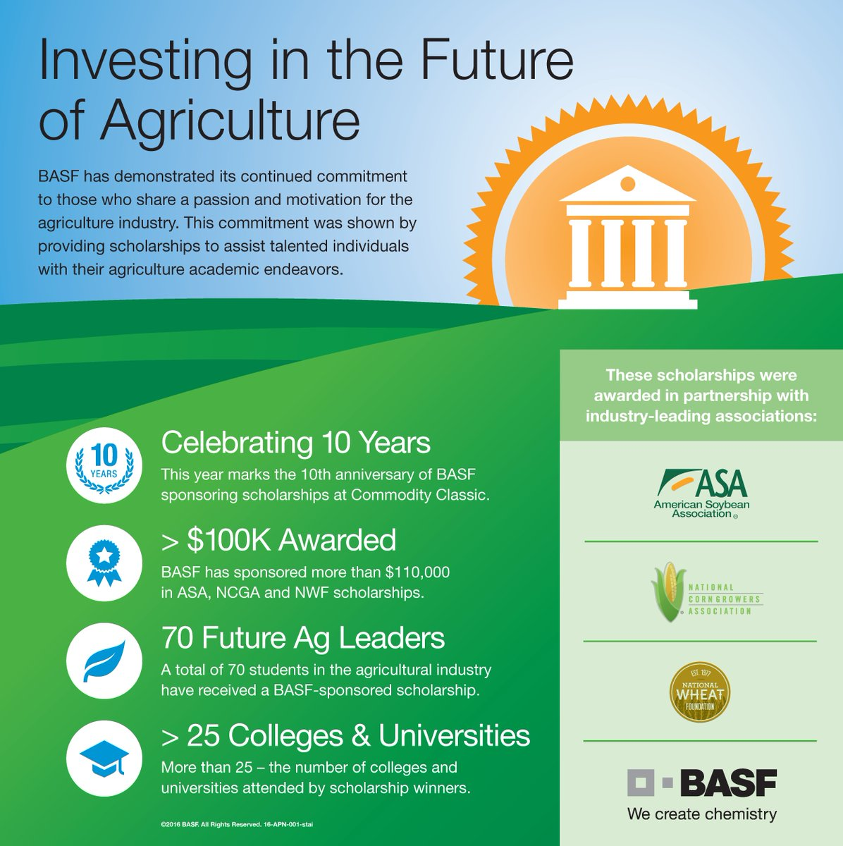 10 years of sponsoring scholarships for ag students! Thanks to our partners @NationalCorn @ASA_Soybeans @Wheatworld! https://t.co/bO0Epe4nOO