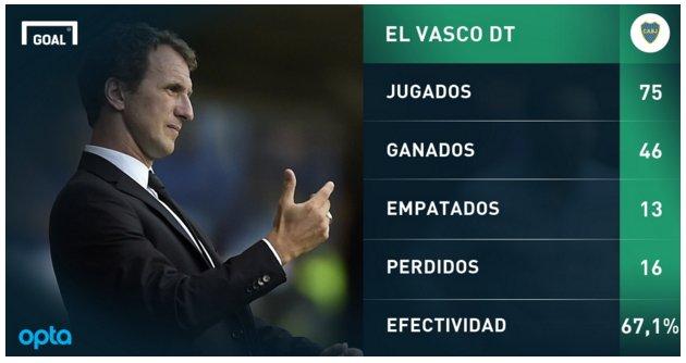 La efectividad de Arruabarrena en su paso por Boca como técnico. No olvidemos como agarró el equipo. Gracias Vasco https://t.co/c3kxjvEu56